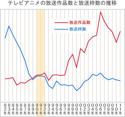 テレビアニメの放送作品数と放送枠数の推移