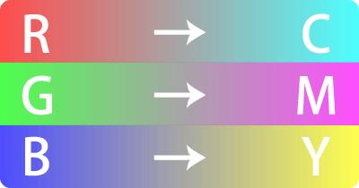 RGB→CMYK
